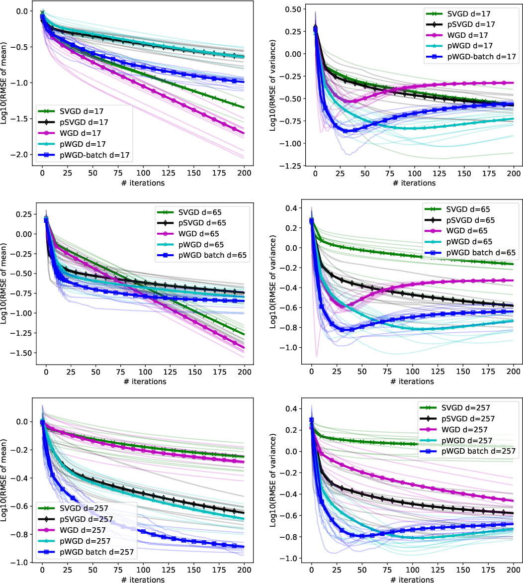 Figure 4 for Projected Wasserstein gradient descent for high-dimensional Bayesian inference