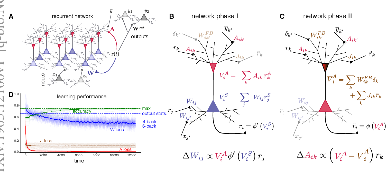 Figure 1 for Using local plasticity rules to train recurrent neural networks