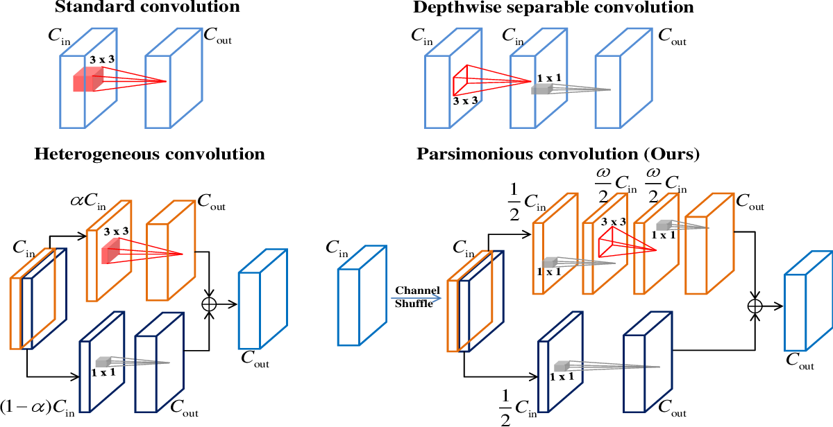 Figure 4 for Joint Architecture and Knowledge Distillation in Convolutional Neural Network for Offline Handwritten Chinese Text Recognition