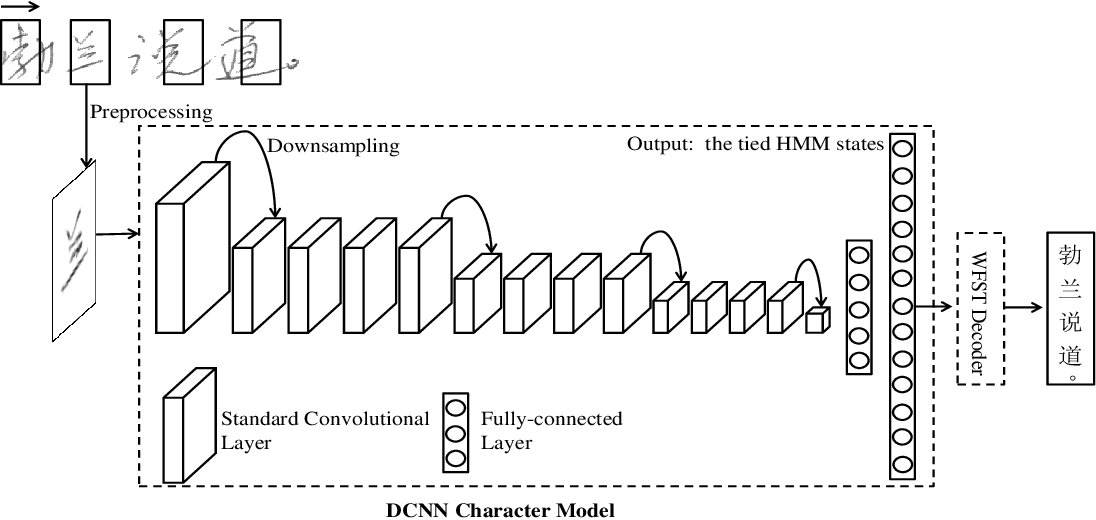 Figure 1 for Joint Architecture and Knowledge Distillation in Convolutional Neural Network for Offline Handwritten Chinese Text Recognition
