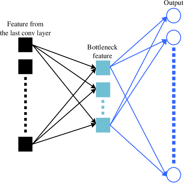 Figure 3 for Joint Architecture and Knowledge Distillation in Convolutional Neural Network for Offline Handwritten Chinese Text Recognition
