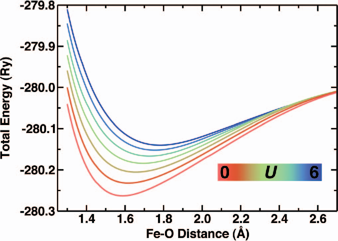 Figure 1 from Accurate potential energy surfaces with a DFT+U(R