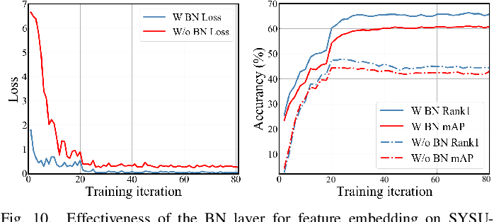 Figure 2 for SFANet: A Spectrum-aware Feature Augmentation Network for Visible-Infrared Person Re-Identification