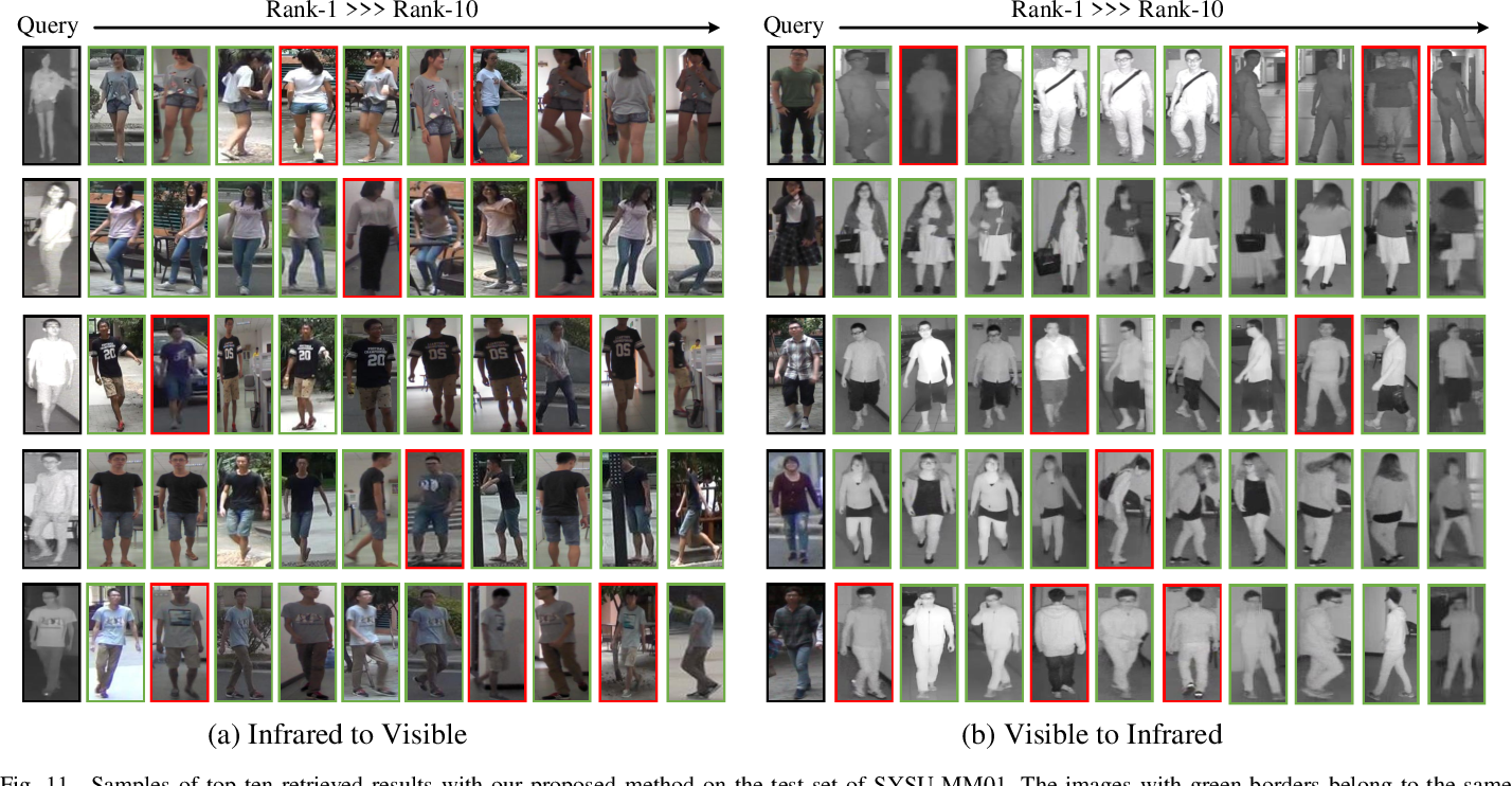Figure 3 for SFANet: A Spectrum-aware Feature Augmentation Network for Visible-Infrared Person Re-Identification