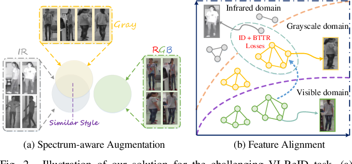 Figure 4 for SFANet: A Spectrum-aware Feature Augmentation Network for Visible-Infrared Person Re-Identification