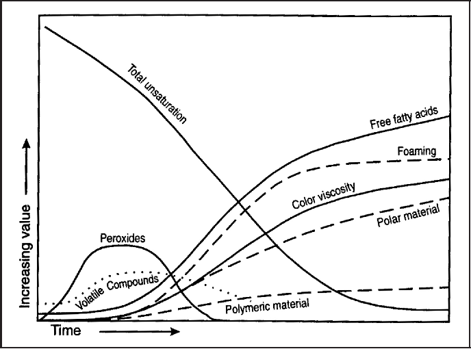 Figure 1 --- Physical and chemical changes of oil during deep-fat frying