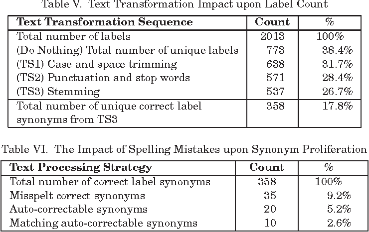 Table VI from The Problem of Labels in E-Assessment of