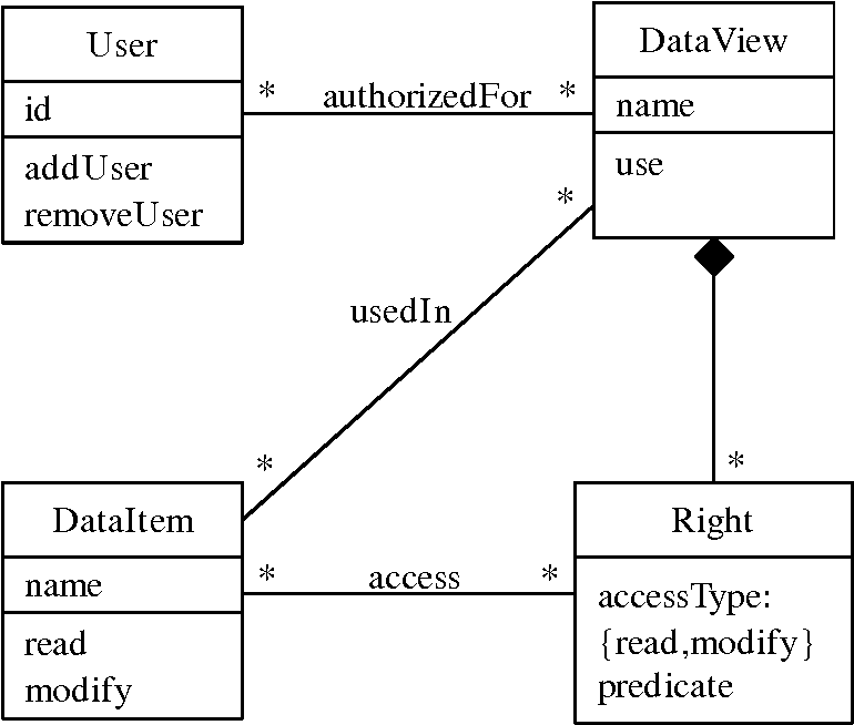Two security patterns: least privilege and security logger
