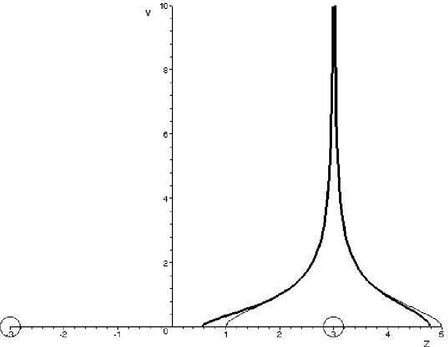 Coulomb Oscillation In The Hydrogen Atom And Molecule Ion