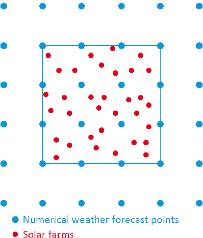 Solar energy forecasting with numerical weather predictions on a