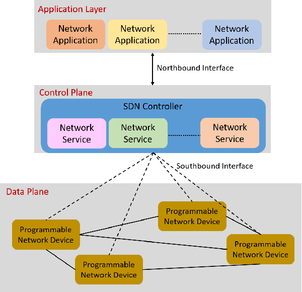 Figure 1 for Managing Industrial Communication Delays with Software-Defined Networking