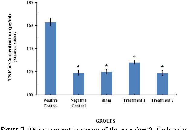 Figure 2. TNF-α content in serum of the rats (n=8). Each value represents Mean±SEM. Significant difference versus positive control group has been shown by * (P<0.001).