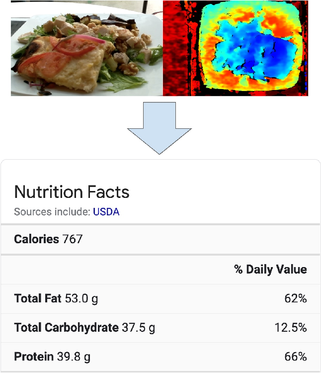 Figure 1 for Nutrition5k: Towards Automatic Nutritional Understanding of Generic Food