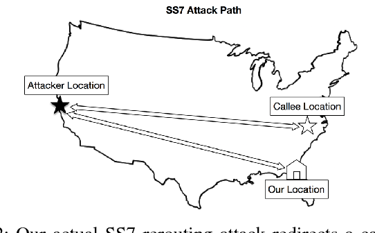 Figure 12 from Sonar: Detecting SS7 Redirection Attacks with Audio