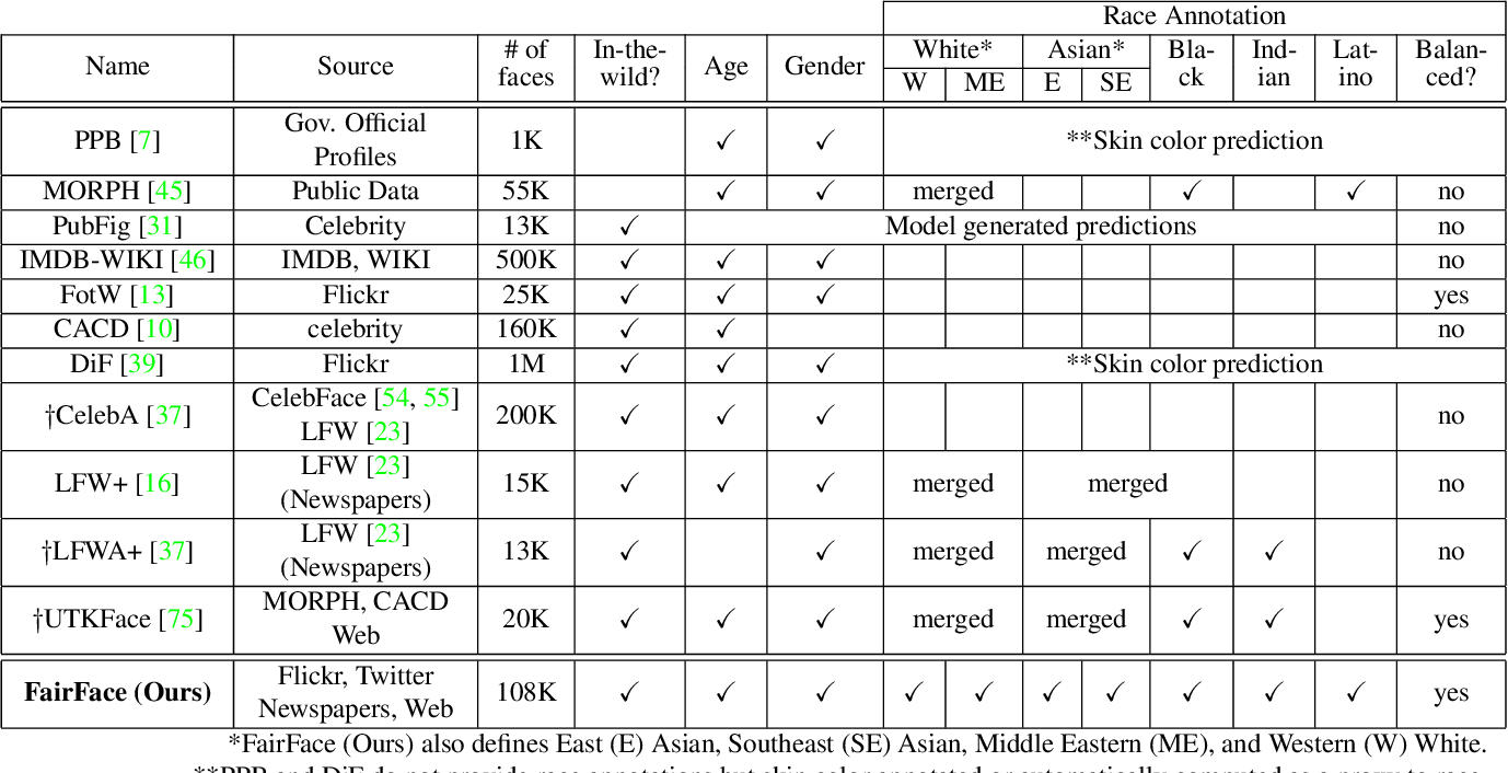 Figure 1 for FairFace: Face Attribute Dataset for Balanced Race, Gender, and Age