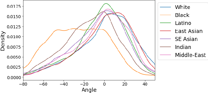 Figure 2 for FairFace: Face Attribute Dataset for Balanced Race, Gender, and Age