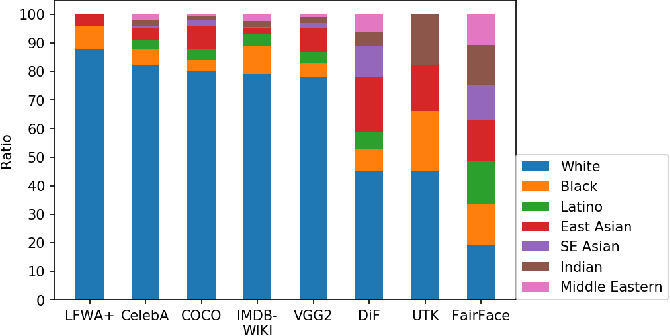 Figure 3 for FairFace: Face Attribute Dataset for Balanced Race, Gender, and Age