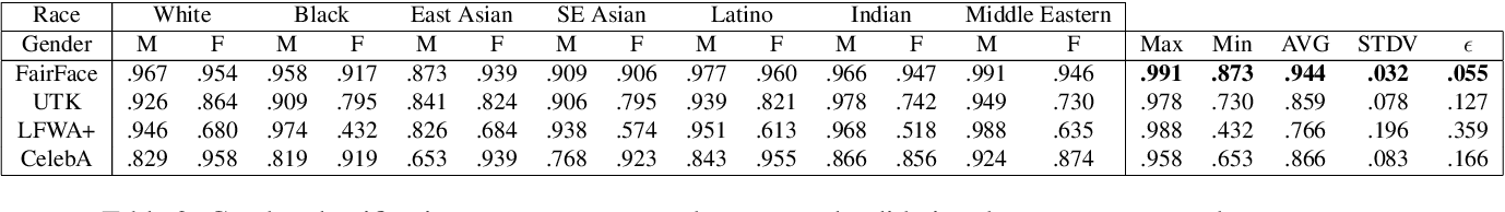 Figure 4 for FairFace: Face Attribute Dataset for Balanced Race, Gender, and Age