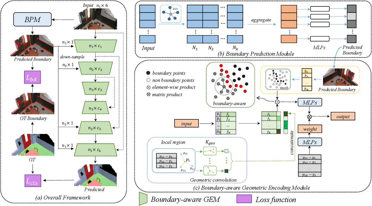 Figure 3 for Boundary-Aware Geometric Encoding for Semantic Segmentation of Point Clouds