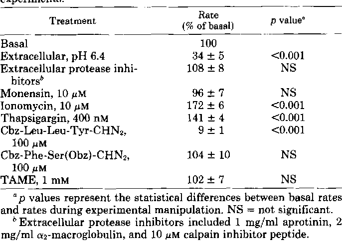 TABLE I1 Rates of intracellular fluorescence following addition of extraeellukr
