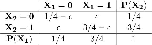 Figure 2 for Herded Gibbs Sampling