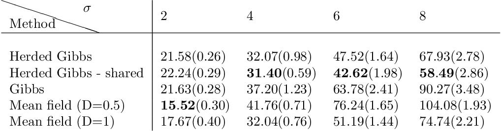 Figure 4 for Herded Gibbs Sampling