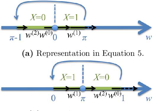 Figure 3 for Herded Gibbs Sampling