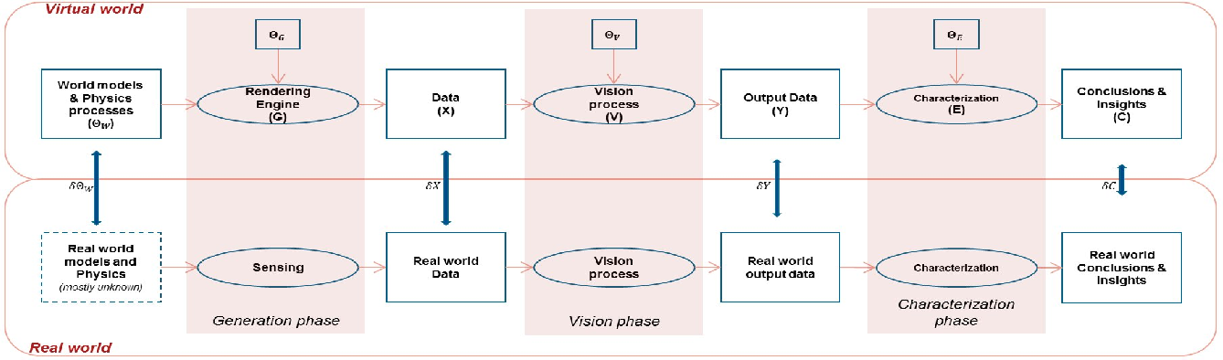 Figure 1 for Model Validation for Vision Systems via Graphics Simulation