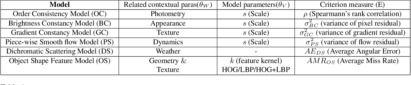 Figure 2 for Model Validation for Vision Systems via Graphics Simulation