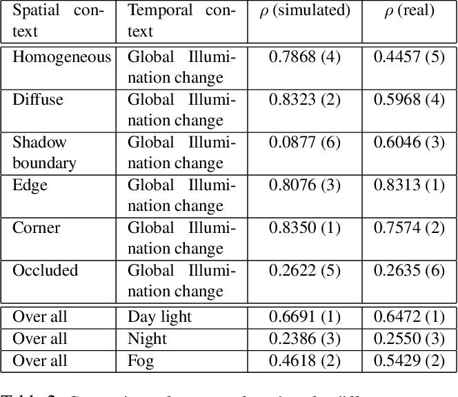 Figure 4 for Model Validation for Vision Systems via Graphics Simulation