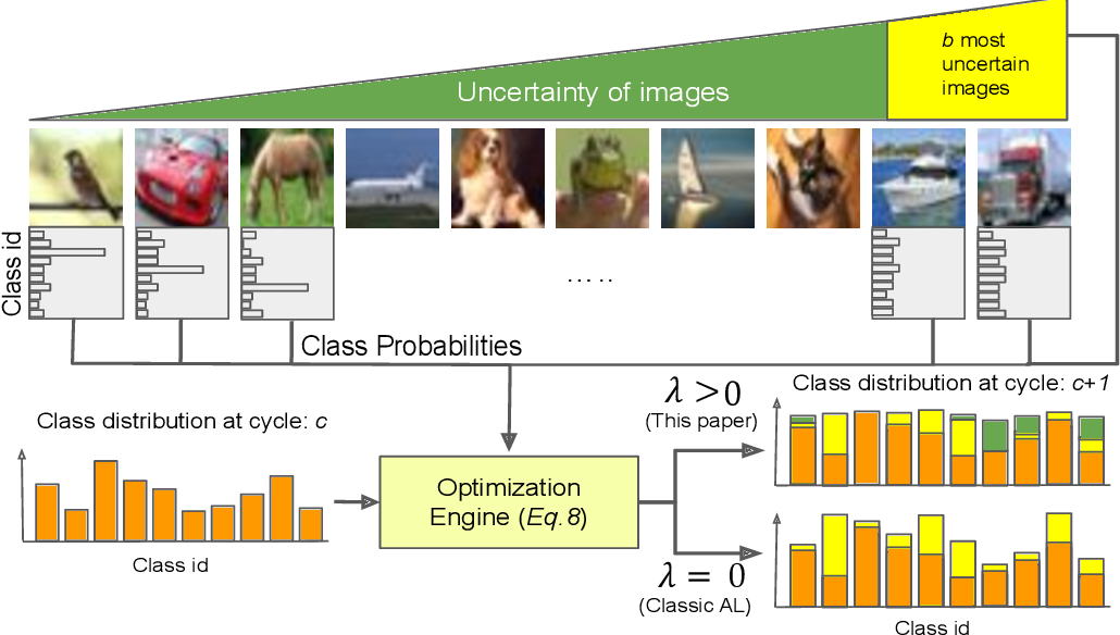 Figure 1 for Class-Balanced Active Learning for Image Classification