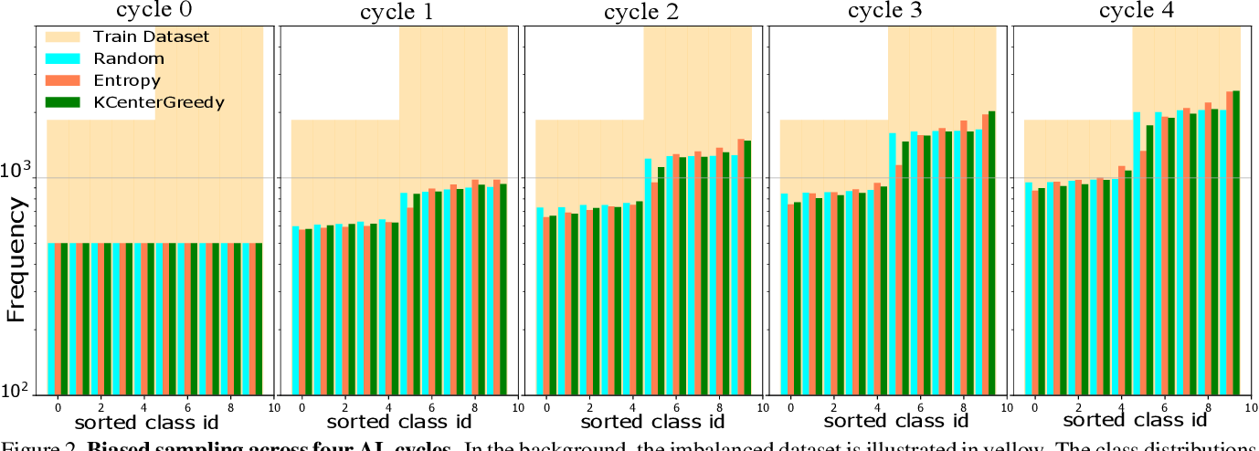 Figure 3 for Class-Balanced Active Learning for Image Classification