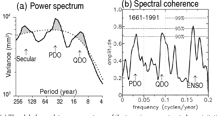 12 A The Global Wavelet Power Spectrum Of Tree