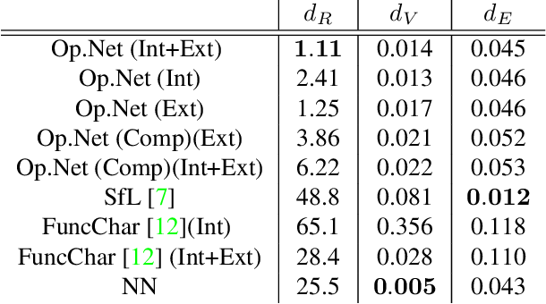 Figure 2 for OperatorNet: Recovering 3D Shapes From Difference Operators