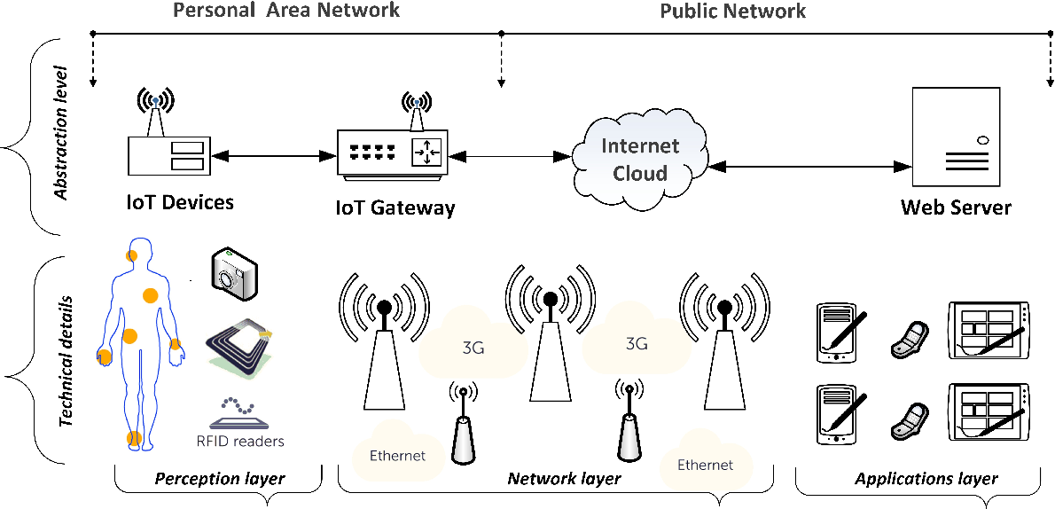 Figure 1 from Cyber and Physical Security Vulnerability Assessment