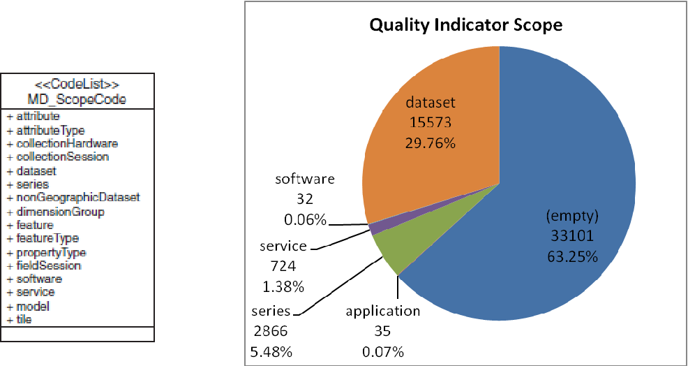 Figure 2 from Analysis of quality metadata in the GEOSS