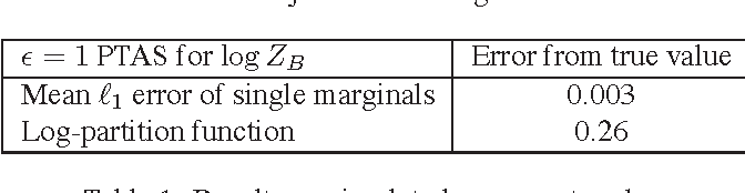 Figure 2 for Approximating the Bethe partition function