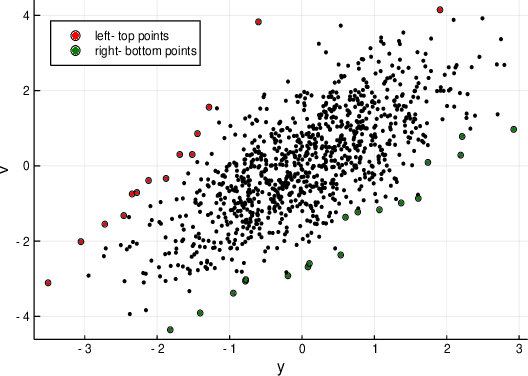 Figure 1 for Linear regression with partially mismatched data: local search with theoretical guarantees