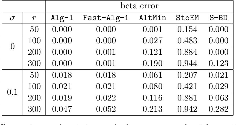 Figure 2 for Linear regression with partially mismatched data: local search with theoretical guarantees
