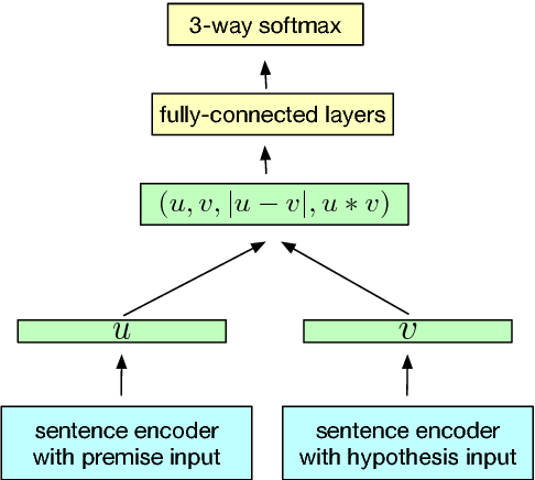 Figure 1 for Supervised Learning of Universal Sentence Representations from Natural Language Inference Data