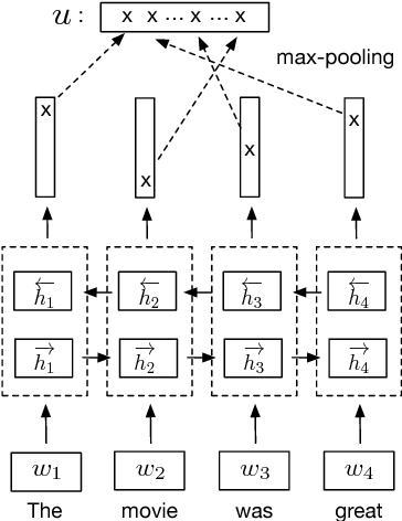Figure 3 for Supervised Learning of Universal Sentence Representations from Natural Language Inference Data