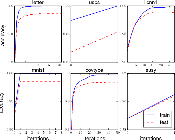 Figure 2 for Functional Gradient Boosting based on Residual Network Perception