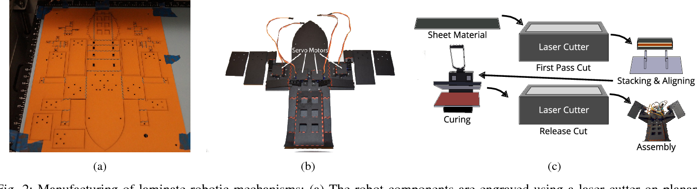 Figure 2 for From the Lab to the Desert: Fast Prototyping and Learning of Robot Locomotion