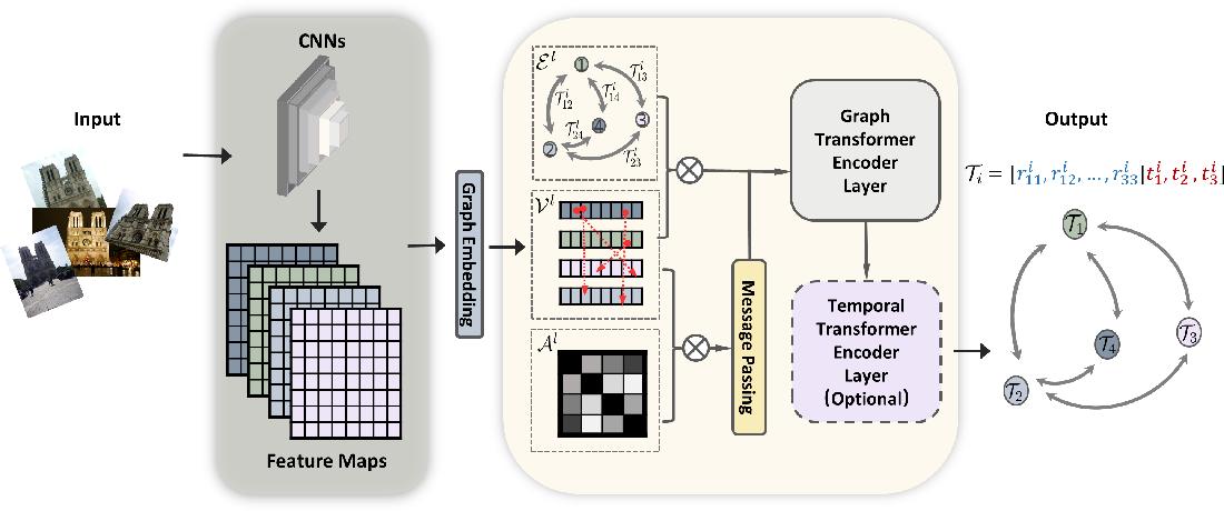 Figure 1 for TransCamP: Graph Transformer for 6-DoF Camera Pose Estimation