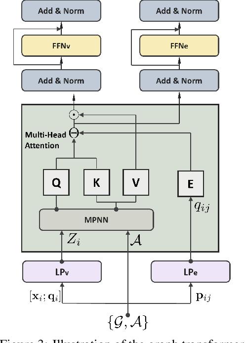 Figure 4 for TransCamP: Graph Transformer for 6-DoF Camera Pose Estimation