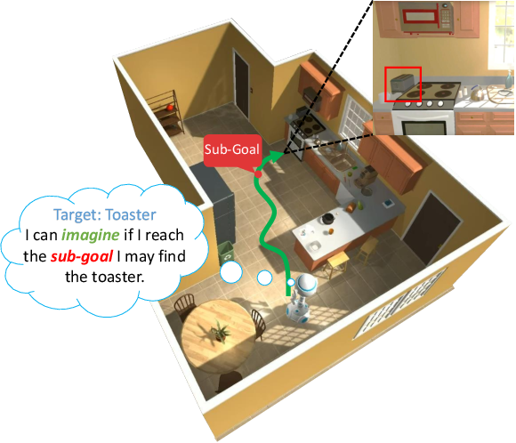 Figure 1 for Learning for Visual Navigation by Imagining the Success