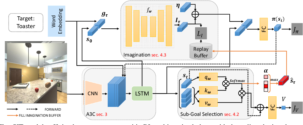 Figure 3 for Learning for Visual Navigation by Imagining the Success