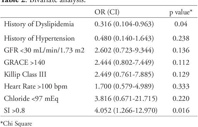 PDF] Shock Index as Simple Clinical Independent Predictor of