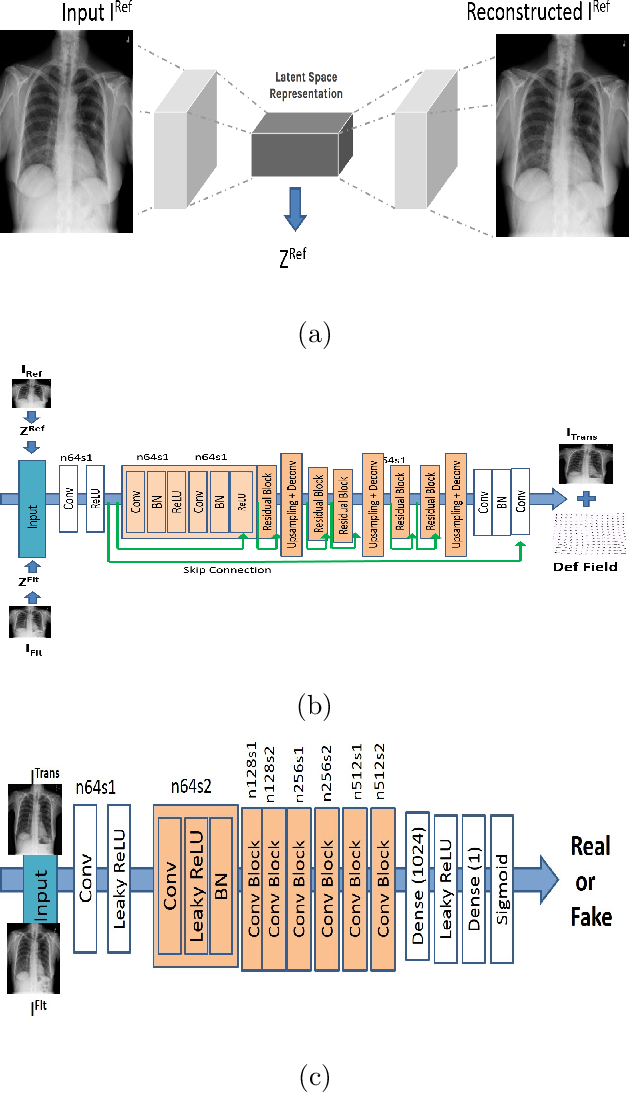 Figure 2 for Generative Adversarial Networks And Domain Adaptation For Training Data Independent Image Registration
