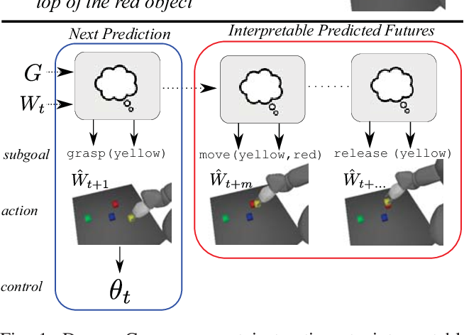 Figure 1 for Prospection: Interpretable Plans From Language By Predicting the Future